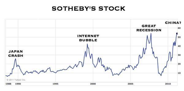 Курс акций Sotheby's в 1988–2011