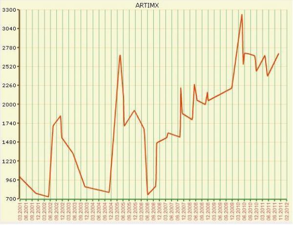 Ценовой индекс ARTIMX для живописи Николая Фешина (с марта 2001)