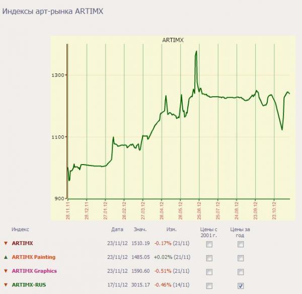 Динамика ценового индекса сегмента русского искусства ARTIMX-RUS в 2012 году