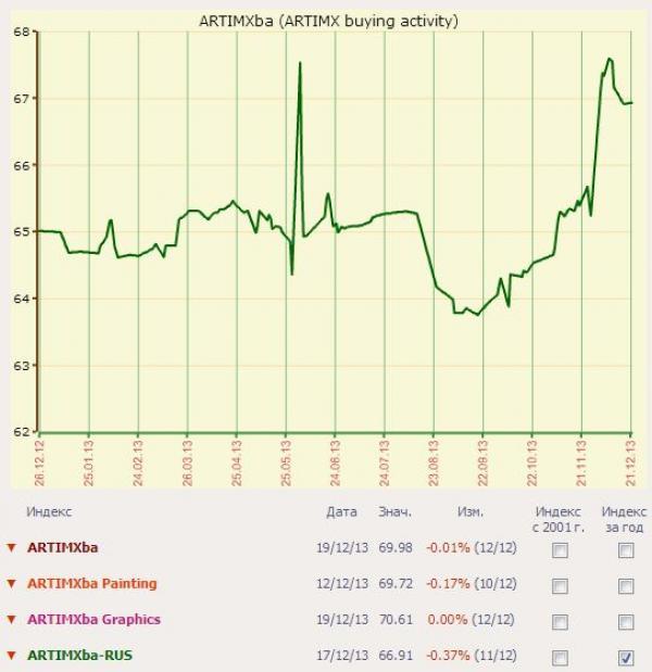 Аукционные дома — передовики русского рынка 2013 года